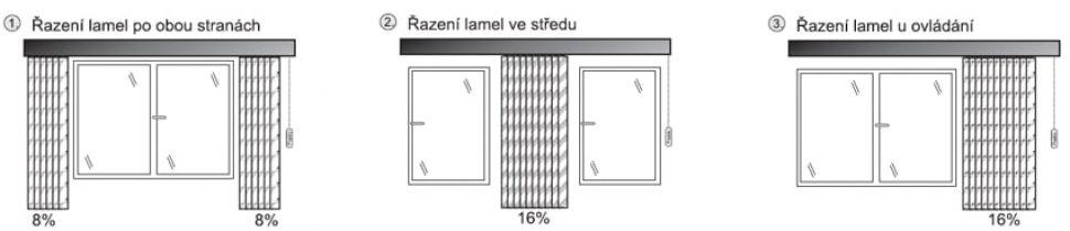 Vertikální žaluzie shrnutí lamel